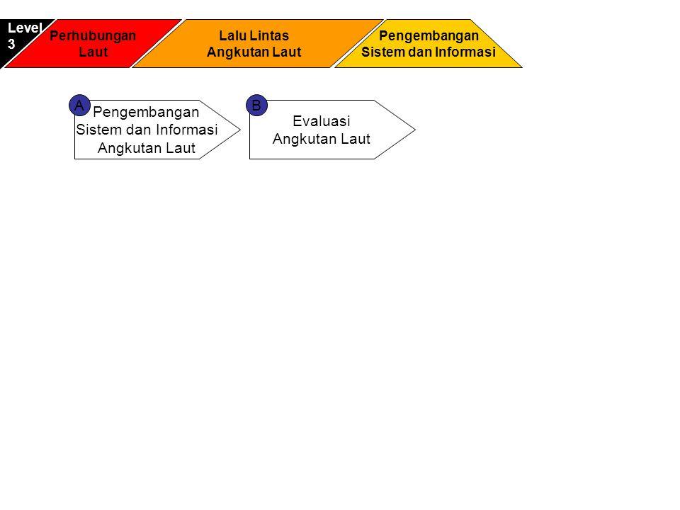 A B Pengembangan Sistem dan Informasi Angkutan Laut Evaluasi