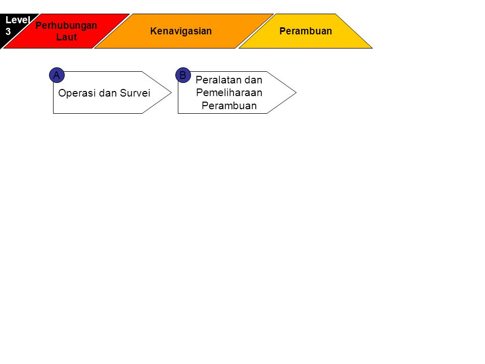 A B Operasi dan Survei Peralatan dan Pemeliharaan Perambuan Level 3