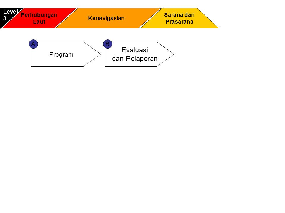 Evaluasi dan Pelaporan A B Program Level 3 Perhubungan Laut