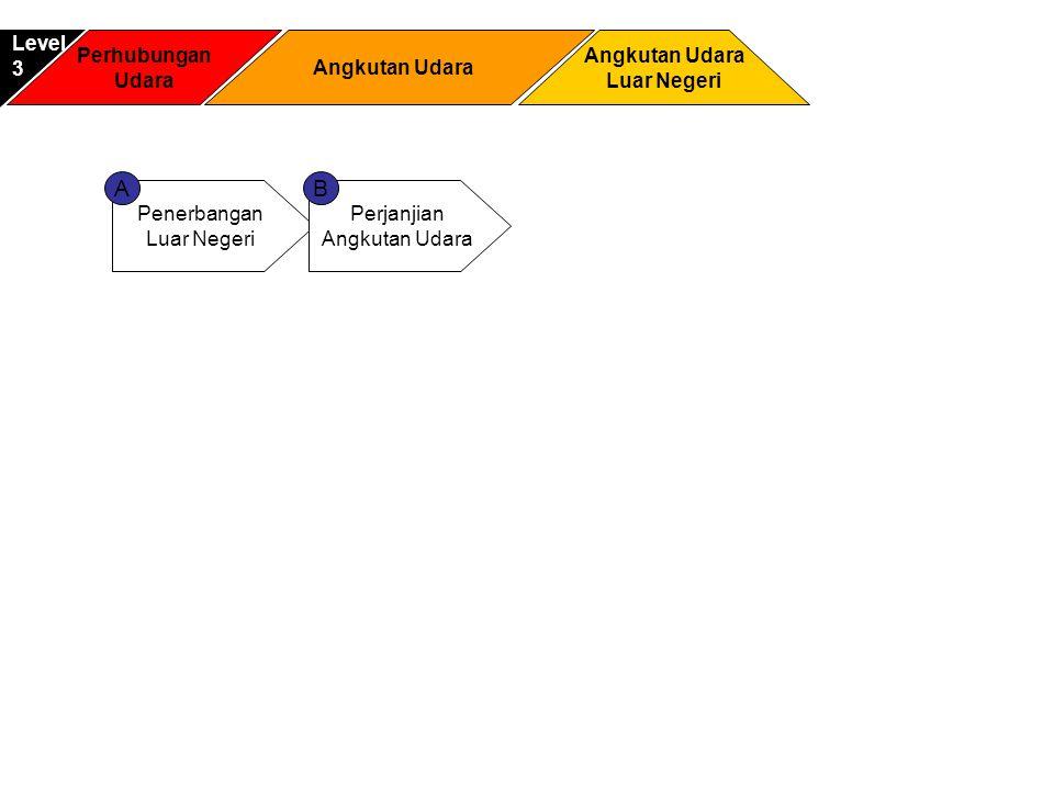A B Level 3 Perhubungan Udara Angkutan Udara Angkutan Udara