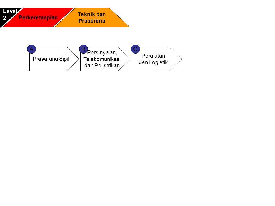 A B C Level 2 Perkeretaapian Teknik dan Prasarana Prasarana Sipil