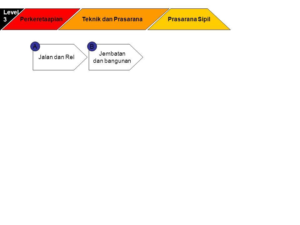 A B Level 3 Perkeretaapian Teknik dan Prasarana Prasarana Sipil