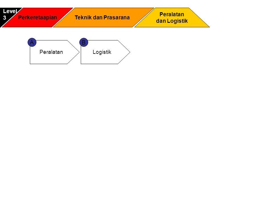 A B Level 3 Perkeretaapian Teknik dan Prasarana Peralatan dan Logistik