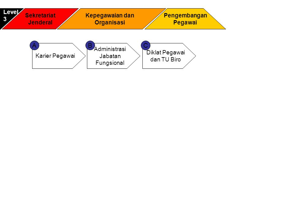 A B C Level 3 Sekretariat Jenderal Kepegawaian dan Organisasi