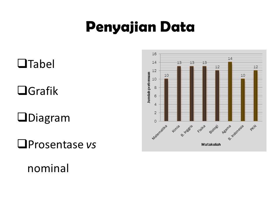 Penyajian Data Tabel Grafik Diagram Prosentase vs nominal