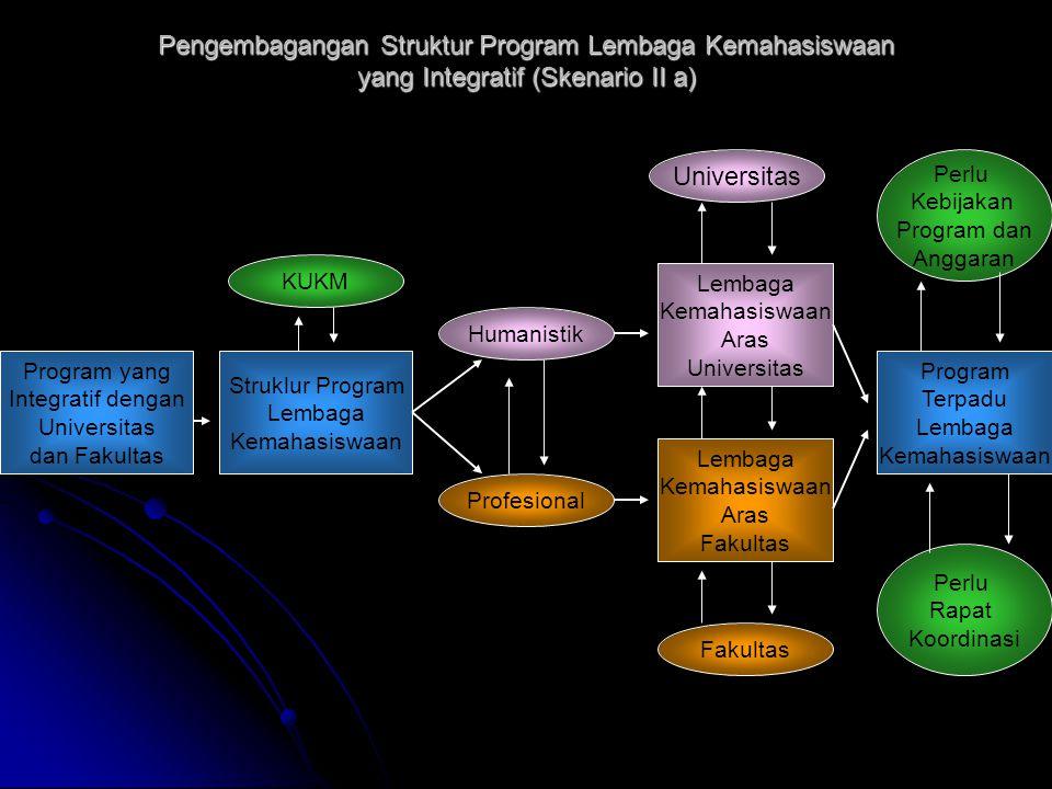 Pengembagangan Struktur Program Lembaga Kemahasiswaan yang Integratif (Skenario II a)