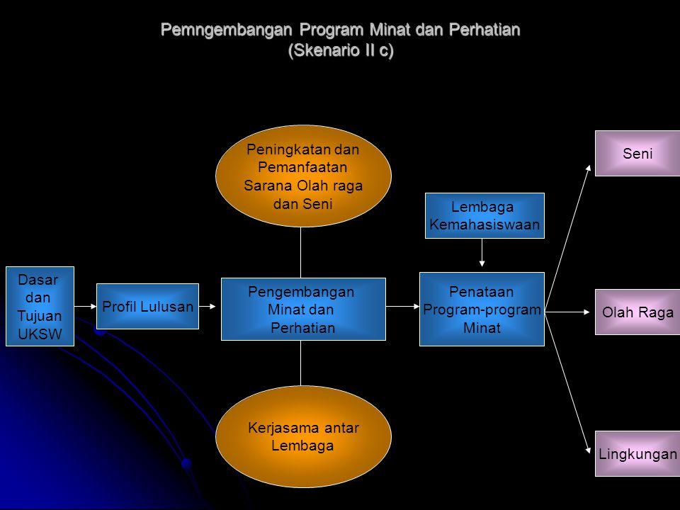Pemngembangan Program Minat dan Perhatian (Skenario II c)