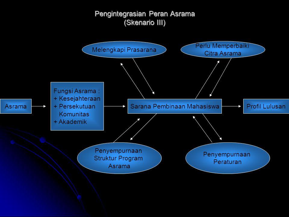 Pengintegrasian Peran Asrama (Skenario III)
