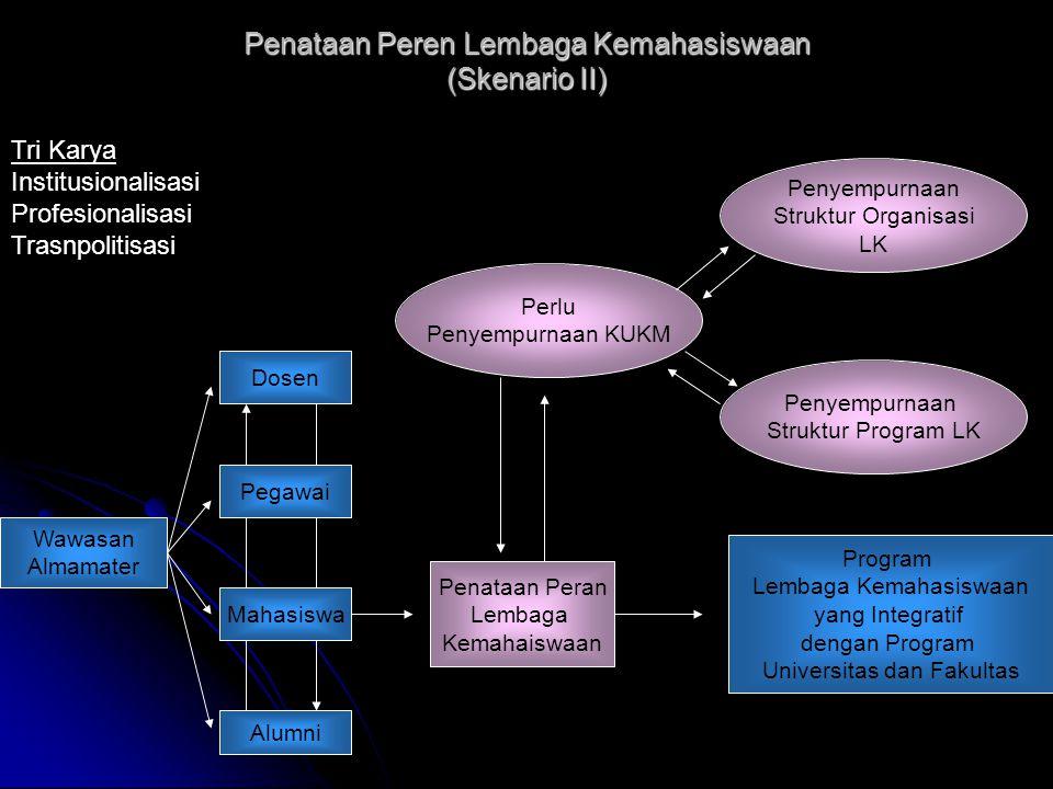 Penataan Peren Lembaga Kemahasiswaan (Skenario II)
