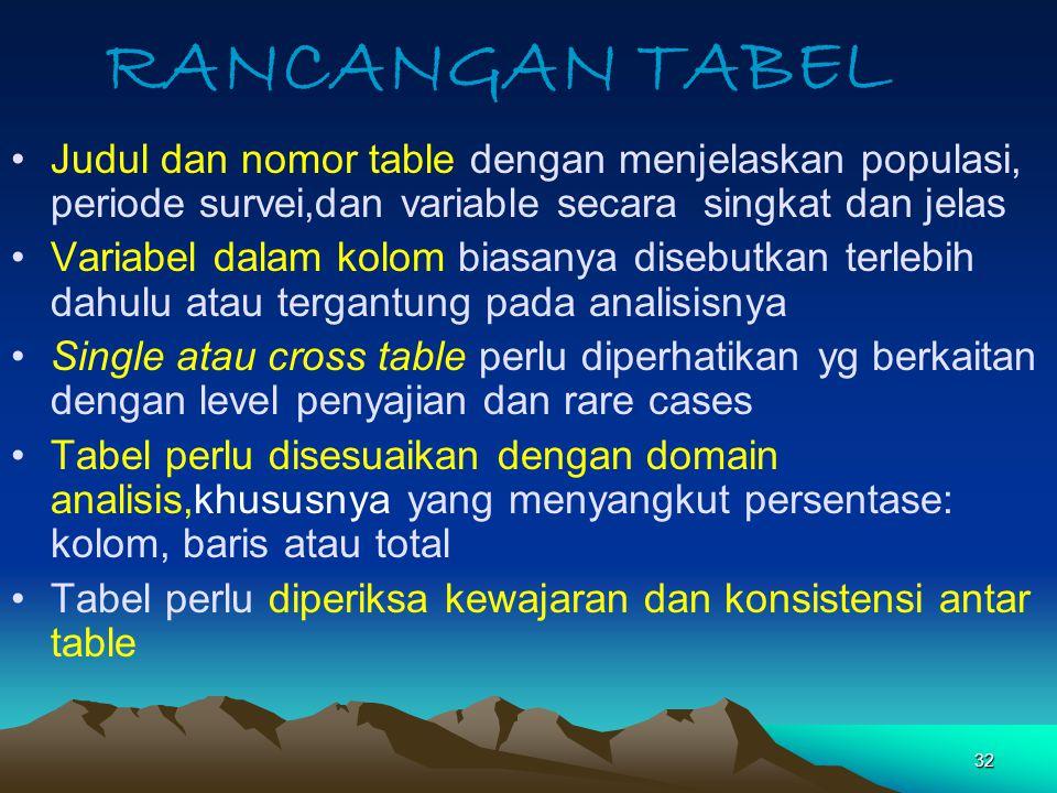 RANCANGAN TABEL Judul dan nomor table dengan menjelaskan populasi, periode survei,dan variable secara singkat dan jelas.