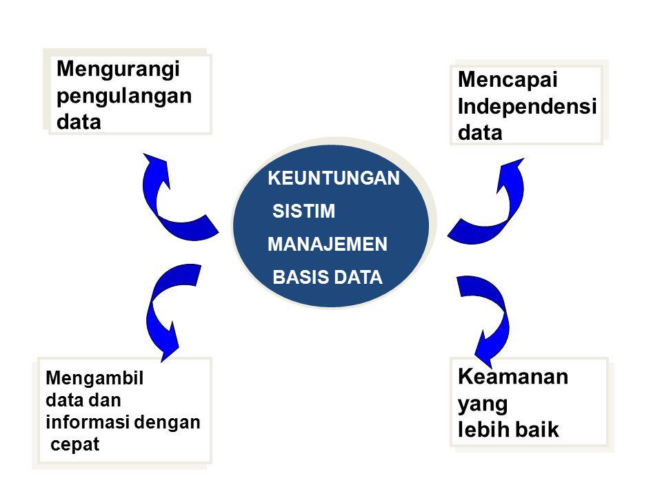 Mengurangi Mencapai pengulangan Independensi data data Keamanan yang