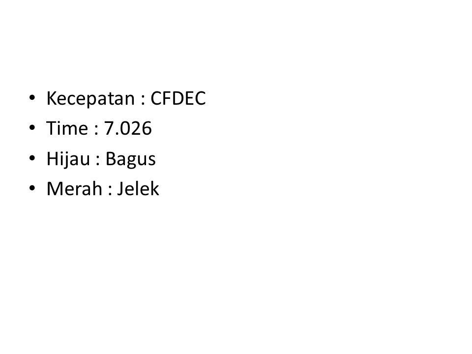 Kecepatan : CFDEC Time : 7.026 Hijau : Bagus Merah : Jelek