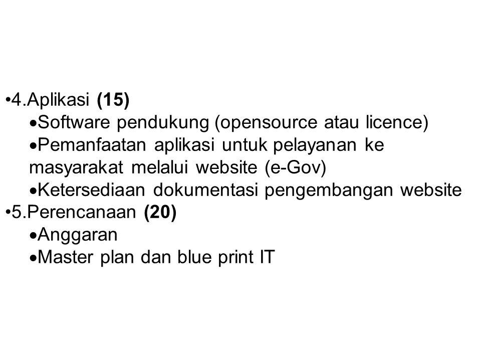 4.Aplikasi (15) Software pendukung (opensource atau licence) Pemanfaatan aplikasi untuk pelayanan ke masyarakat melalui website (e-Gov)