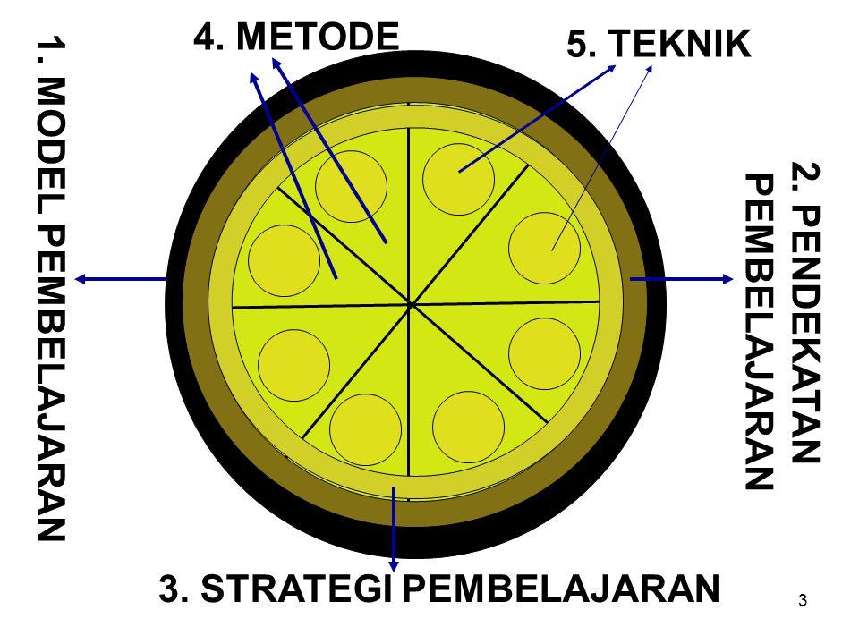 4. METODE 5. TEKNIK 1. MODEL PEMBELAJARAN 2. PENDEKATAN PEMBELAJARAN 3. STRATEGI PEMBELAJARAN