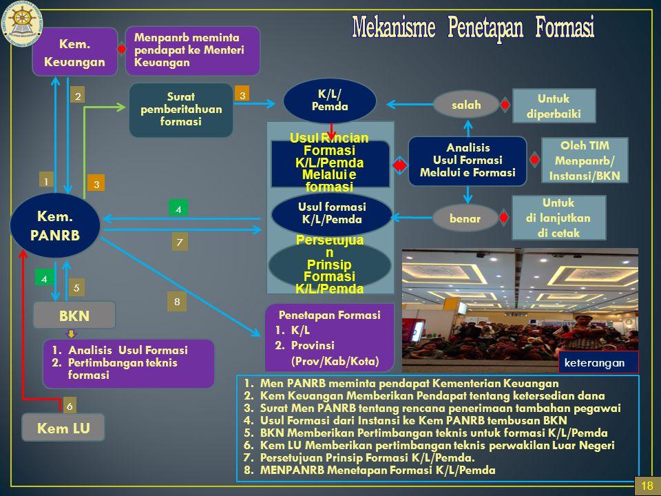 Mekanisme Penetapan Formasi