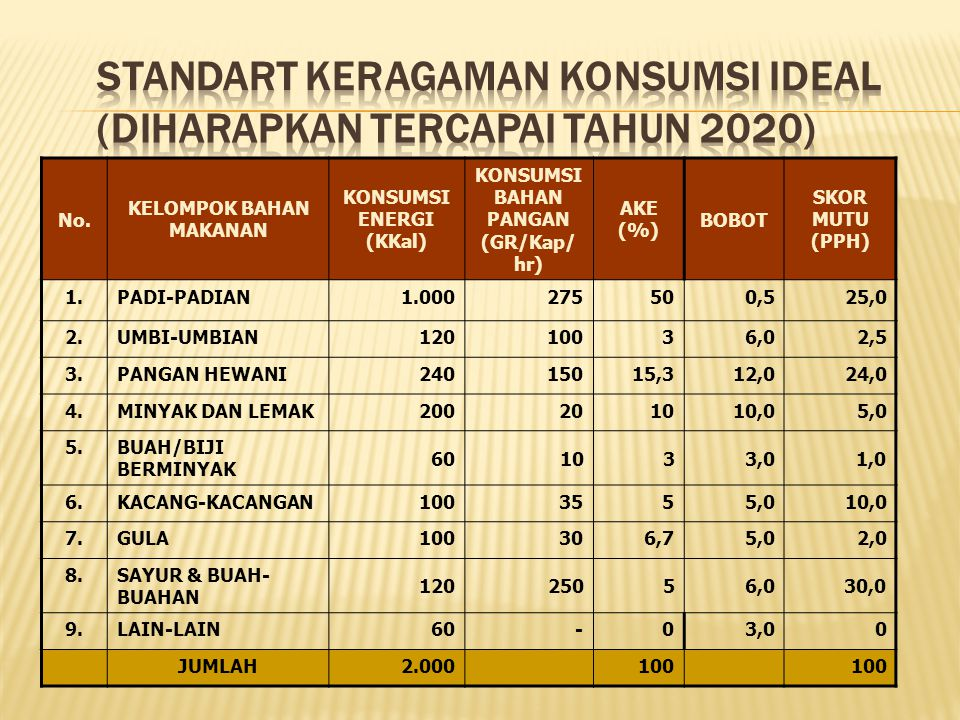 STANDART KERAGAMAN KONSUMSI IDEAL (DIHARAPKAN TERCAPAI TAHUN 2020)