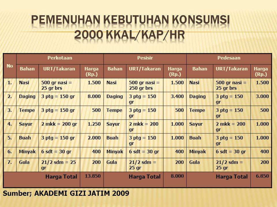 PEMENUHAN KEBUTUHAN KONSUMSI 2000 KKal/Kap/Hr