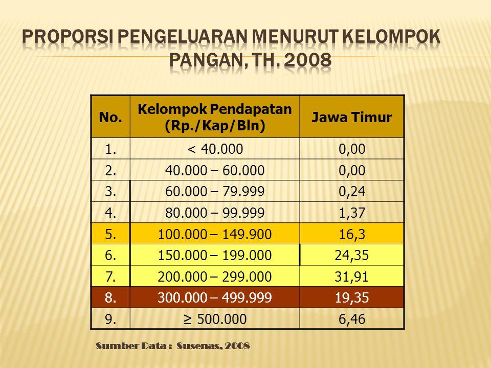 PROPORSI PENGELUARAN MENURUT KELOMPOK PANGAN, Th. 2008