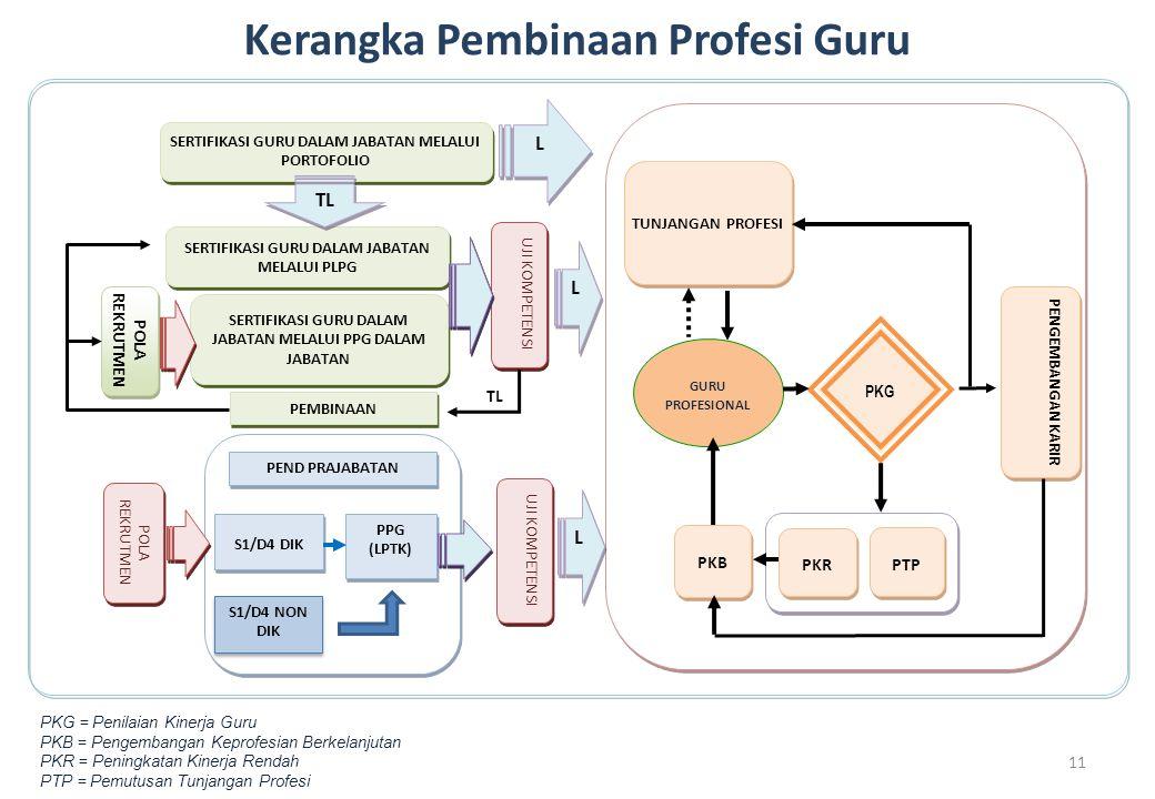 Kerangka Pembinaan Profesi Guru