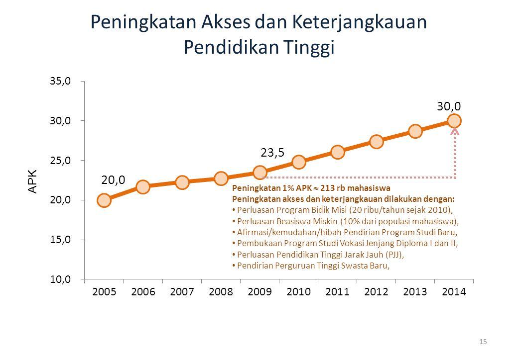 Peningkatan Akses dan Keterjangkauan Pendidikan Tinggi