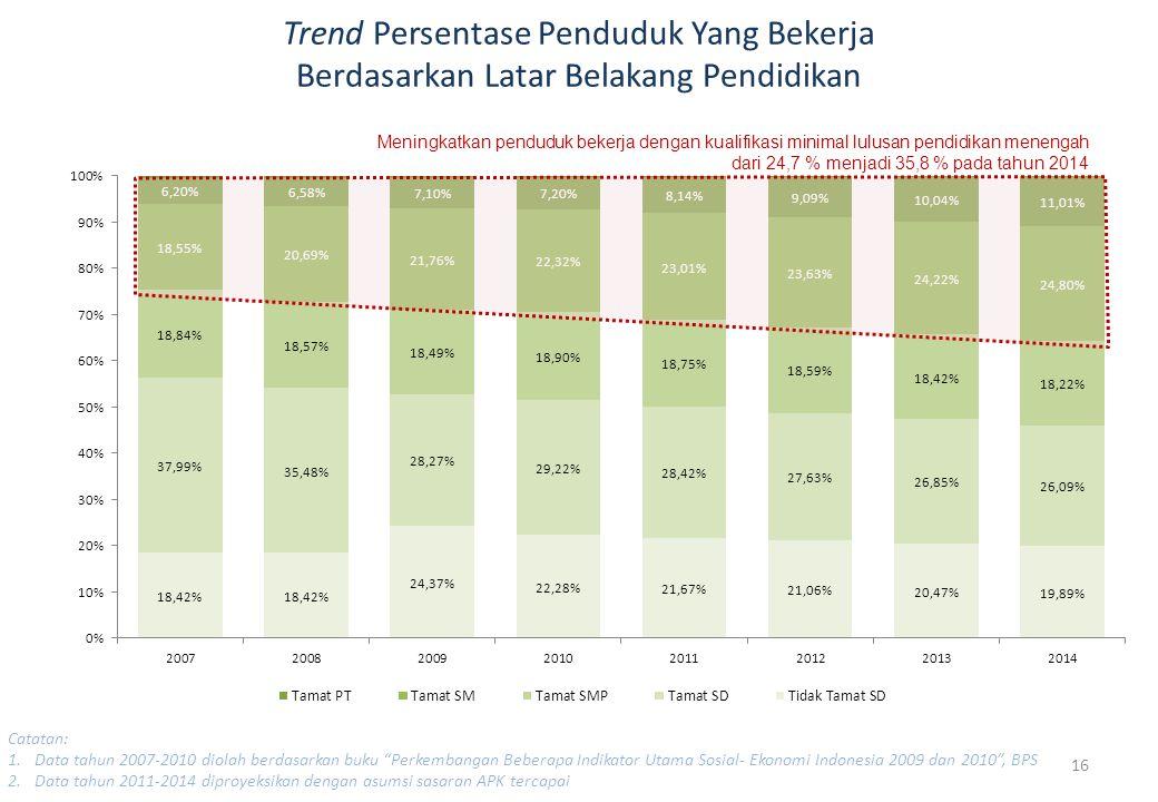 Trend Persentase Penduduk Yang Bekerja Berdasarkan Latar Belakang Pendidikan