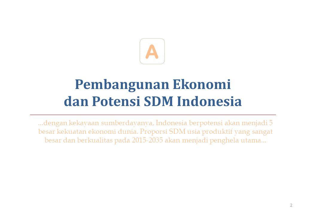 dan Potensi SDM Indonesia