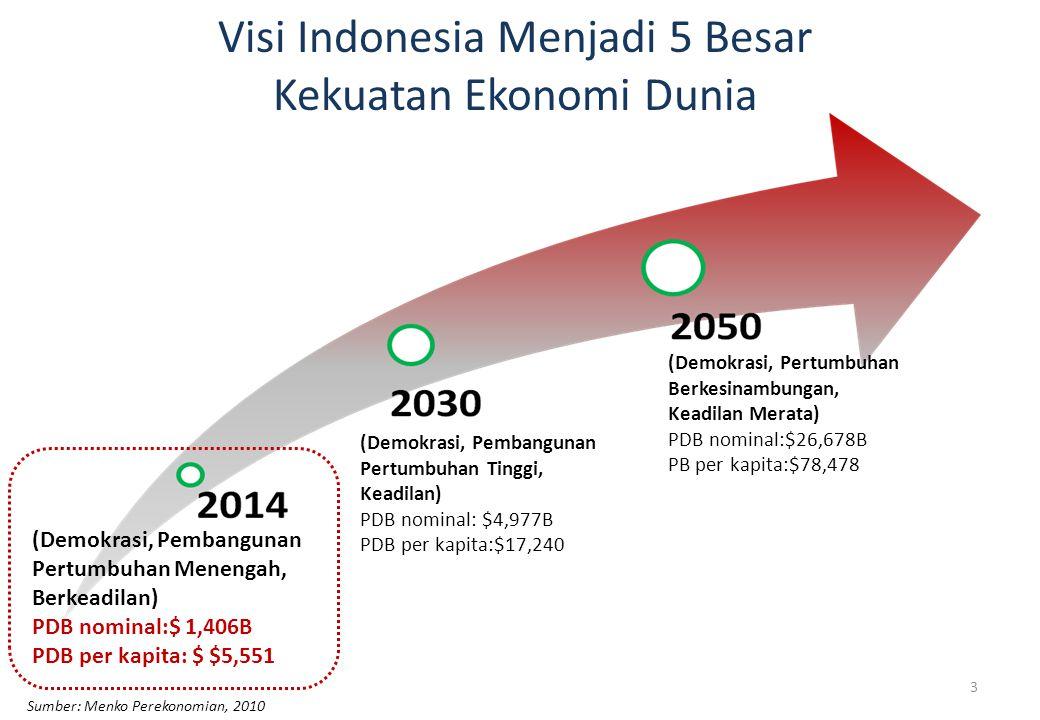 Visi Indonesia Menjadi 5 Besar Kekuatan Ekonomi Dunia