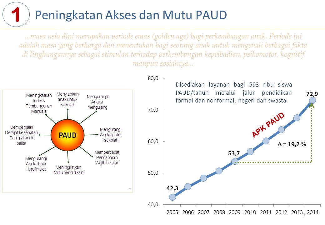 1 Peningkatan Akses dan Mutu PAUD