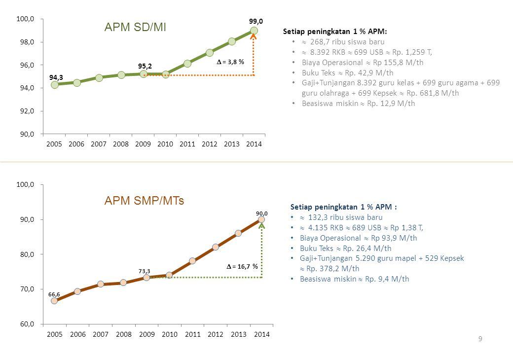 APM SD/MI APM SMP/MTs Setiap peningkatan 1 % APM: