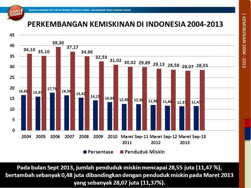 PERKEMBANGAN KEMISKINAN DI INDONESIA 2004-2013