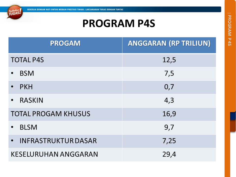 PROGRAM P4S PROGAM ANGGARAN (RP TRILIUN) TOTAL P4S 12,5 BSM 7,5 PKH
