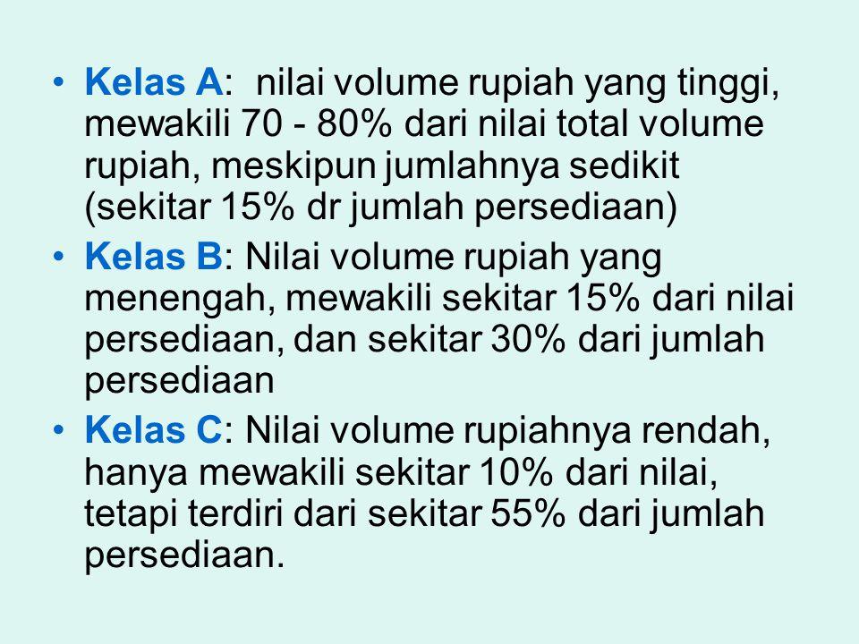 Kelas A: nilai volume rupiah yang tinggi, mewakili 70 - 80% dari nilai total volume rupiah, meskipun jumlahnya sedikit (sekitar 15% dr jumlah persediaan)