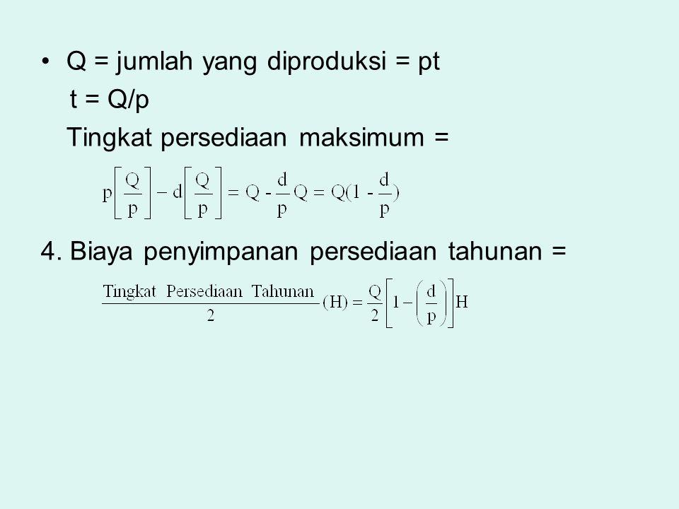 Q = jumlah yang diproduksi = pt