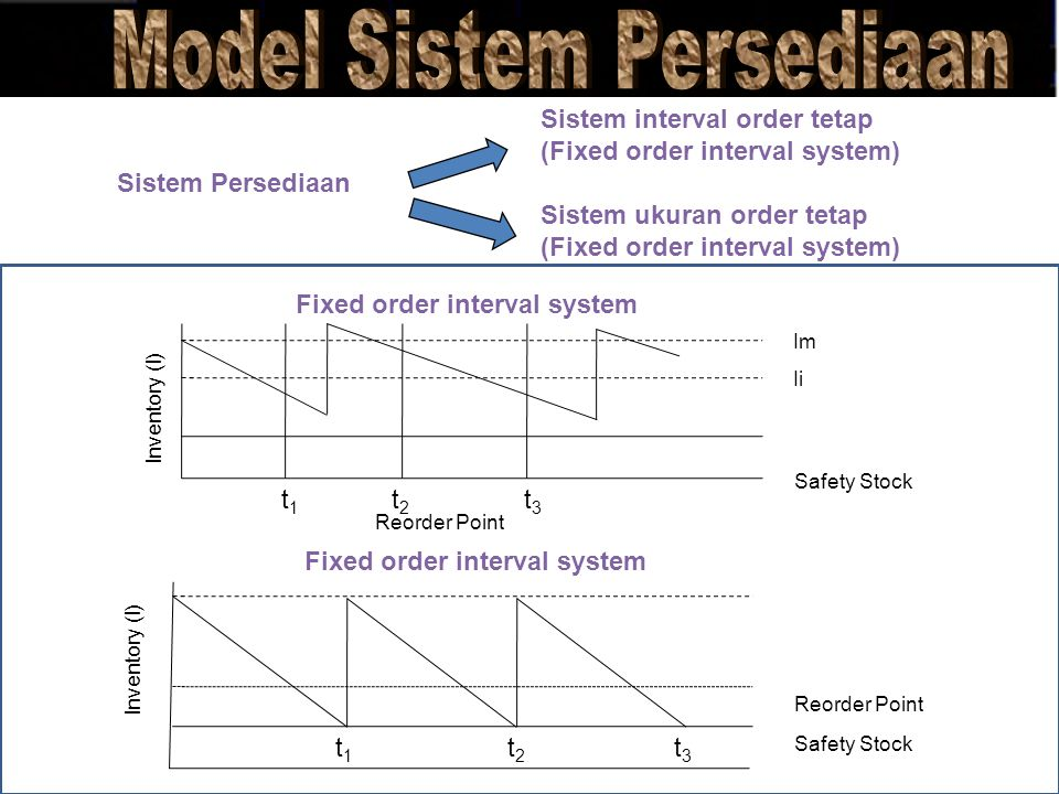 Fixed order interval system