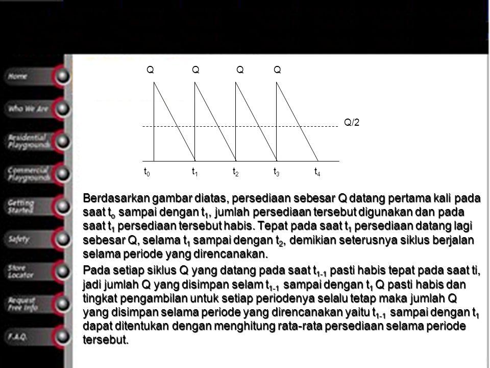 Q Q/2. t0. t1. t2. t3. t4.