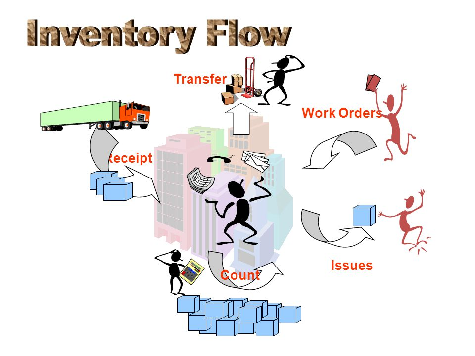 Inventory Flow Transfer Work Orders Receipt Issues Count