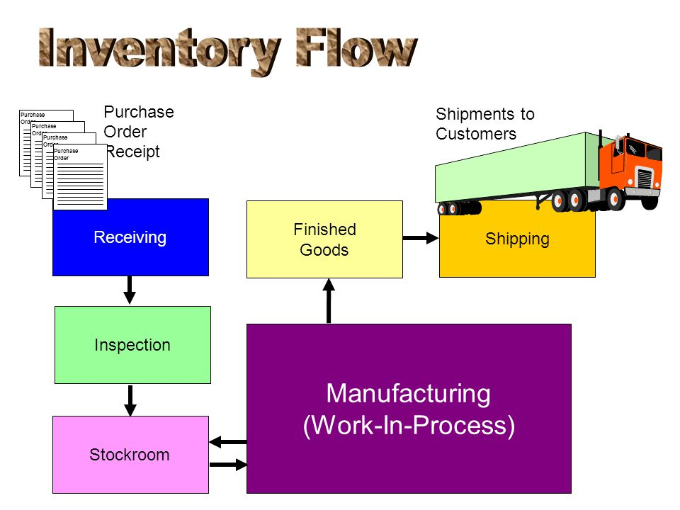 Inventory Flow Manufacturing (Work-In-Process) Purchase Shipments to