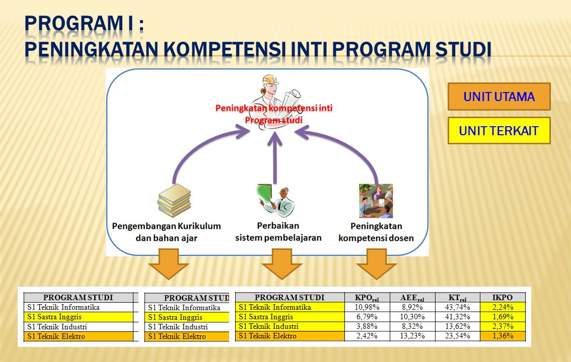 PROGRAM I : PENINGKATAN KOMPETENSI INTI PROGRAM STUDI