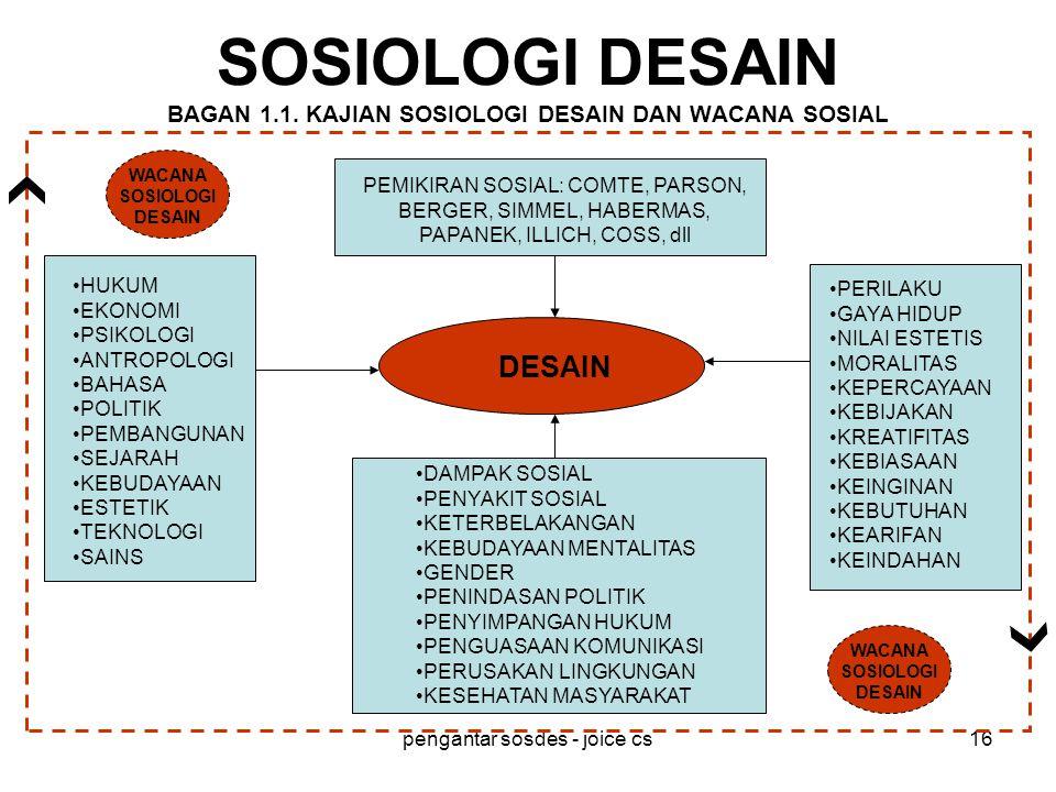SOSIOLOGI DESAIN BAGAN 1.1. KAJIAN SOSIOLOGI DESAIN DAN WACANA SOSIAL