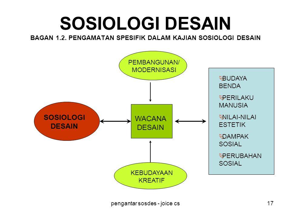 SOSIOLOGI DESAIN BAGAN 1. 2
