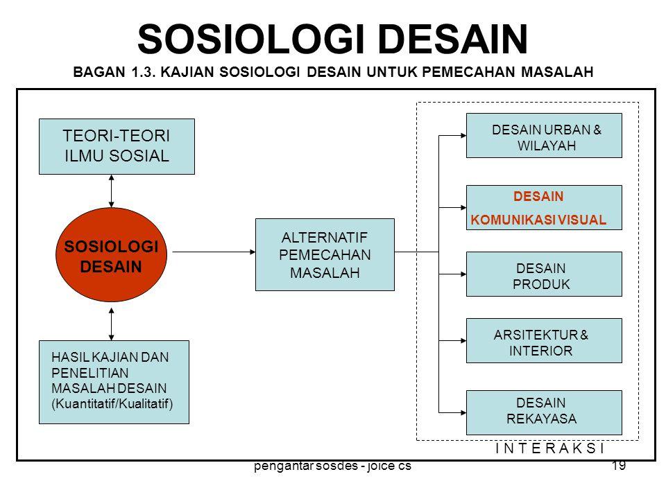 SOSIOLOGI DESAIN BAGAN 1. 3