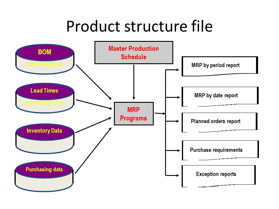 Product structure file