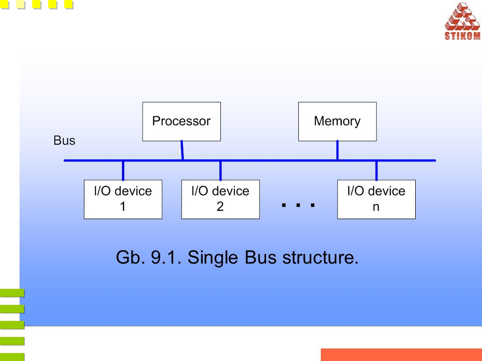 Gb. 9.1. Single Bus structure.