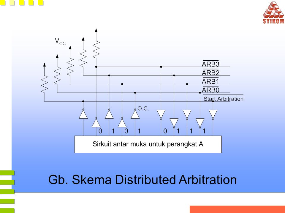 Gb. Skema Distributed Arbitration