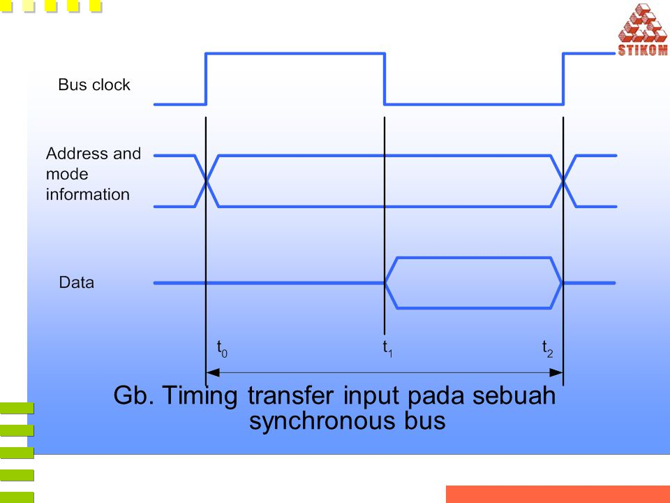 Gb. Timing transfer input pada sebuah synchronous bus