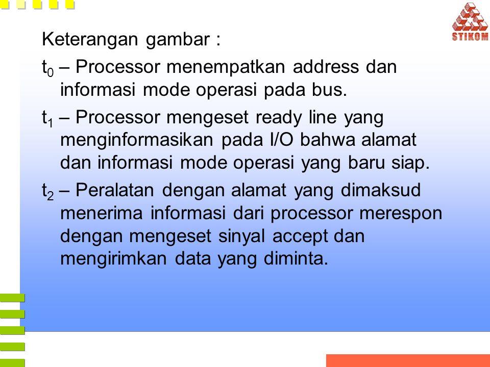 Keterangan gambar : t0 – Processor menempatkan address dan informasi mode operasi pada bus.