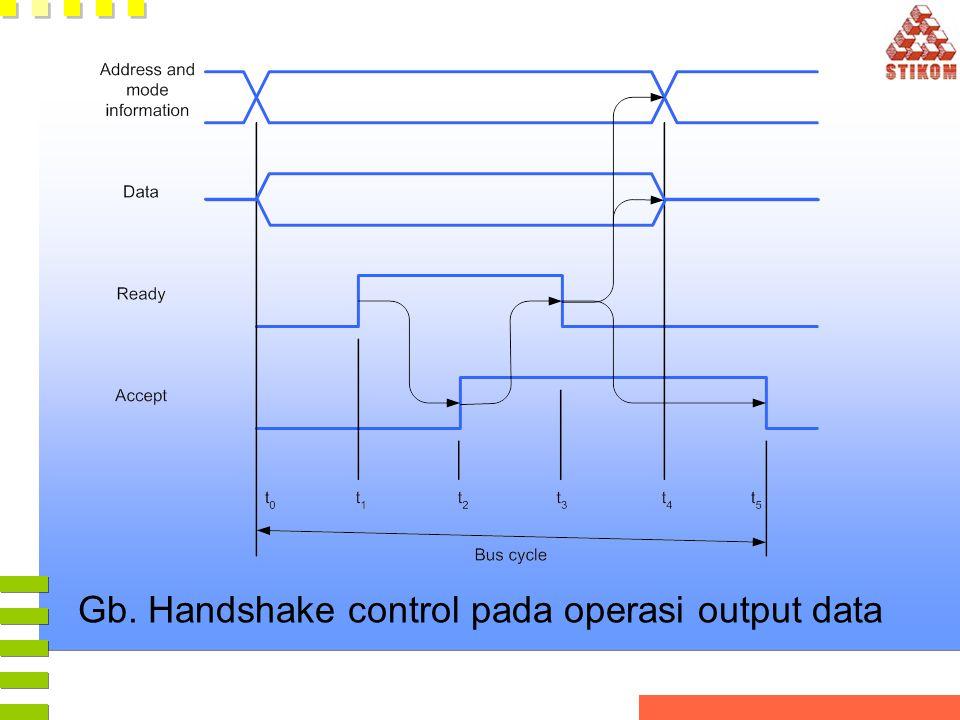 Gb. Handshake control pada operasi output data