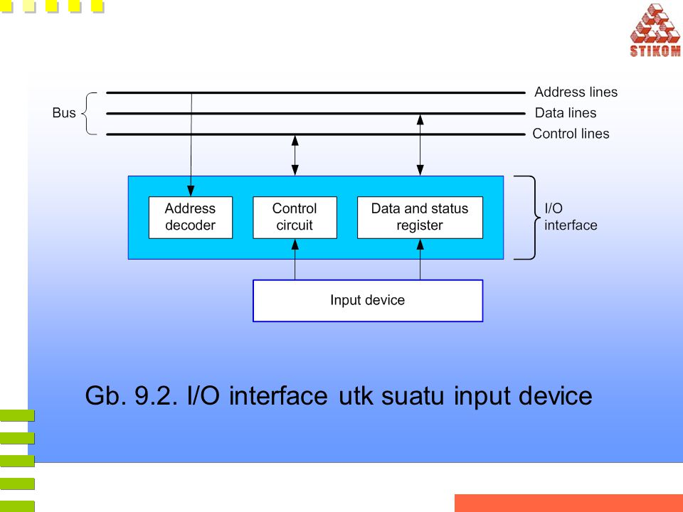 Gb. 9.2. I/O interface utk suatu input device