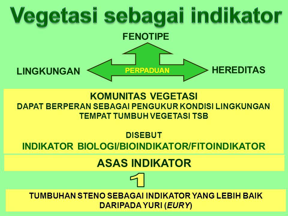 Vegetasi sebagai indikator