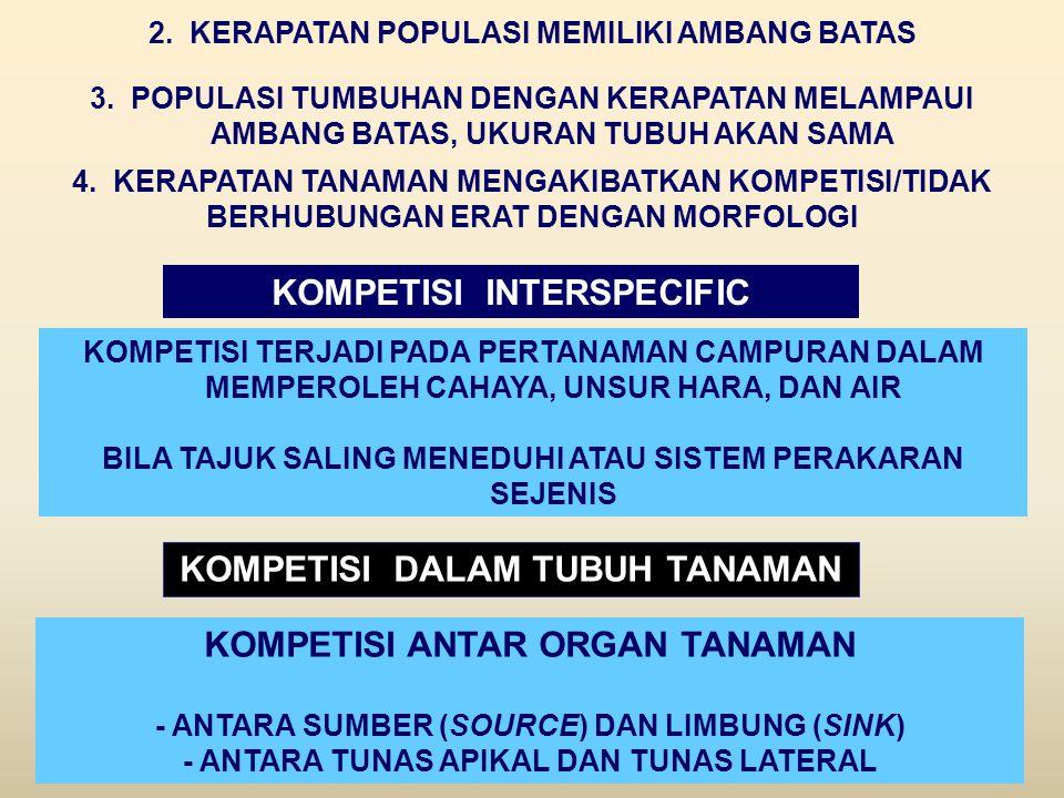 KOMPETISI INTERSPECIFIC